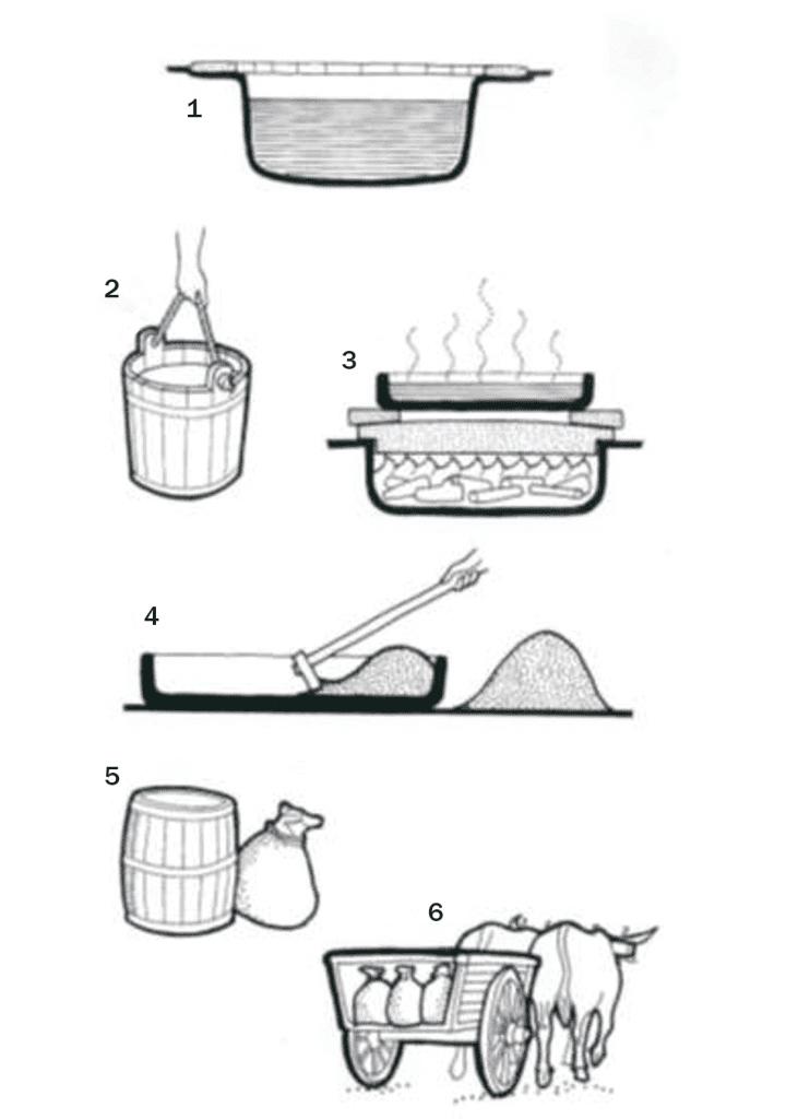 salt-process